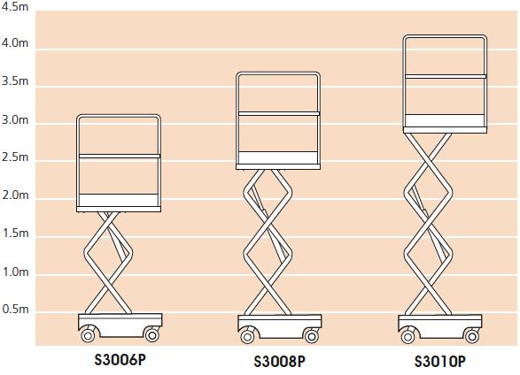 S3006P/S3008P/S3010P PLATTFORMHOHE